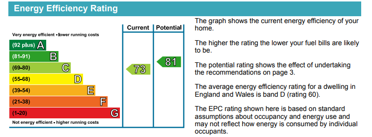 EPC Graph for Howland Estate, London